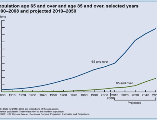 Source: National Center on Elder Abuse