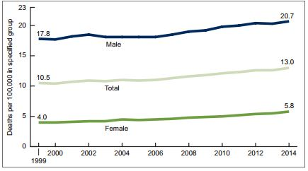 NIB_RuralHealth_CDC-suicide-rates-men-and-women